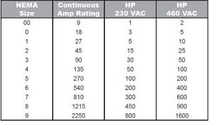 Mcb Size Chart Sizing For Magnetic Contactor Electrical Engineering Centre