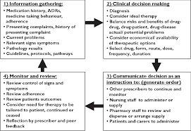 Figure 1 From Pilot Of A National Inpatient Medication Chart