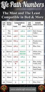 Human Design Compatibility Chart Free Pin On Horoscope Compatibility