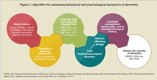 Stages Of Dementia Chart Managing Behavioral And Psychological Symptoms Of Dementia