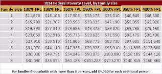 2014 Federal Poverty Levels Leavitt Group News Publications