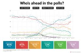 Uk Polling Chart Britain Elects Uk 2019 General Election Polls Results And