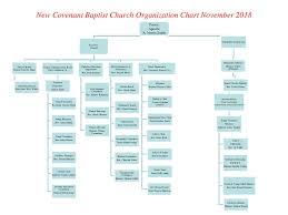 New Covenant Baptist Church Organization Chart November Ppt