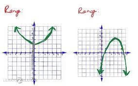 Range And Domain Determine The Domain And Range Of A Parabola Looking At The Graph