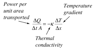 Thermal Conductivity Conversion Chart Thermal Conductivity And The Wiedemann Franz Law