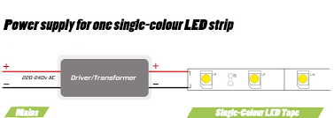 how do i power my led tape as well as led receivers dimmers and controllers on our how to connect led strip lights support page and our notes on wiring below