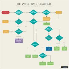 Lead Generation Process Flow Chart Diagram