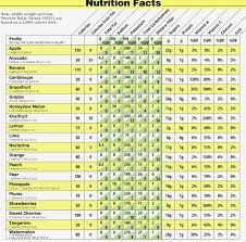73 Prototypal Low Calorie Chart