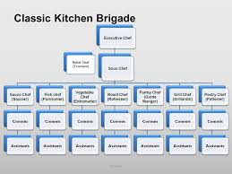 Image Result For Kitchen Brigade System Chart Executive