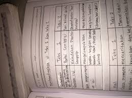 Ada di indonesia pada apr 24, 2018 â· buku tematik terpadu untuk kelas 1 sd/mi. Kunci Jawaban Buku Bahasa Indonesia Kelas 7 Semester 1 Halaman 17 Tabel Pertama Tolong Dijawab Brainly Co Id