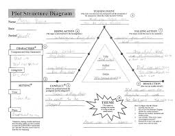 Story Plot Chart Worksheet Plot Structure Whs Multimedia