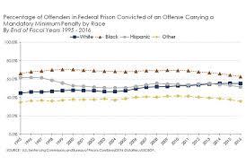 Mandatory Minimum Sentences Decline Sentencing Commission