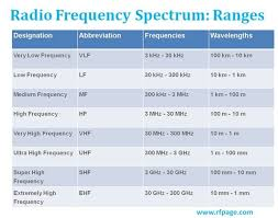 Freq Range Chart What Are Radio Frequency Bands And Its Uses Rf Page