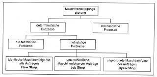 Tikz Trees How To Build An Organization Chart Tex