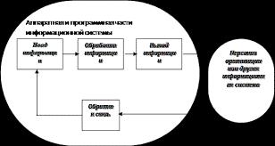 Реферат История развития информационных систем ru Реферат История развития информационных систем