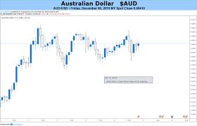Australian Dollar Faces Global Risks Us China Trade Uk