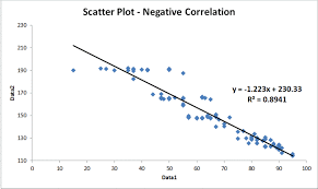 Scatter Plot Examples Scatter Diagrams Positive Negative