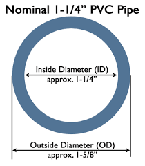 Pvc Plumbing Pipe Size Chart Pvc Fittings Size Chart Pvc Pvc Pipe Fittings Pvc Pipe