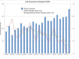 michaels musings financial planner perth life insurance companies are not making enough money