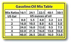 2 Stroke Oil Mix Mixing Bottle 1 Ltr Gas Shkatulka Info