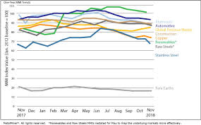 Monthly Report Price Index Trends November 2018 Steel