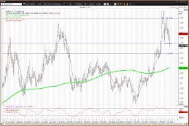 Tlt Etf Chart Flight To Safety Etfs For Treasury Bonds And Utilities