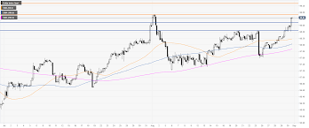 Us Dollar Index Technical Analysis Dxy Is Nearing The 2019