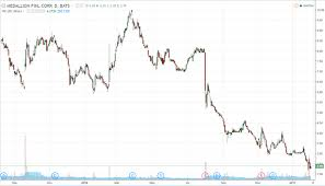 Medallion Financial Doomsday On The Way According To The
