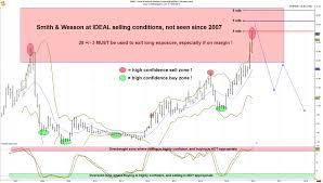 Smith And Wesson Stock Chart Smith Wesson Swhc Stock Will Plunge And This Chart