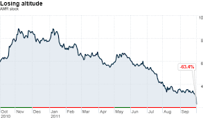 Amr Stock Chart American Airlines Parent Stock Falls 32 On Bankruptcy Fears