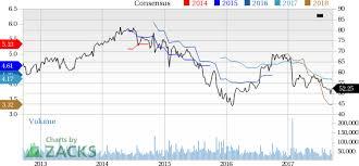 Qualcomm Stock Quote Classy 48 Stocks In Focus Post Intel Waymo Autonomous Vehicle Deal