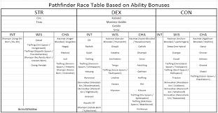 Timeless Pathfinder Size Modifier Chart Pathfinder Grapple