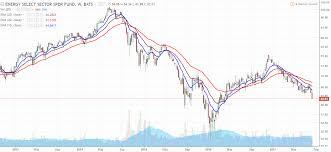 Amlp Stock Quote Simple Amlp Stock Quote Luxury Amlp Stock Quote Classy Alerian Mlp Etf