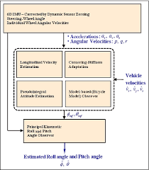 Figure 1 From Vehicle Roll And Pitch Angle Estimation Using