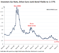 Its Really Crazy What This Ecb Has Wrought Wolf Street