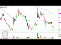 Molycorp Inc Mcp Stock Chart Technical Analysis For 06 04