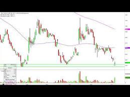 Molycorp Stock Chart Molycorp Inc Mcp Stock Chart Technical Analysis For 06 04