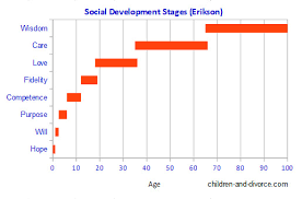 Eriksons Child Development Stages And Divorce