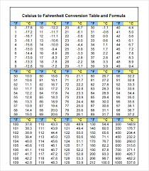 23 Celsius To Fahrenheit Chart Sample Celsius To Fahrenheit Chart 8 Free Documents In Pdf