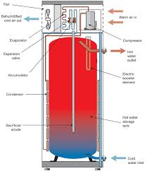 How To Install An Electric Hot Water Heater Water Heater Choices Everything You Need To Know