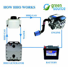 wire a dryer outlet, i can show you the basics of dryer outlet 4 Prong Dryer Outlet Wiring Diagram hydrogen hho generators use electricity from the battery of a vehicle to split water (h2o 4 prong dryer outlet wiring diagram