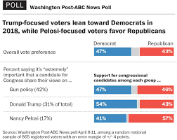 Democrats' Election Midterm Advantage Shrinking In Is Support Poll