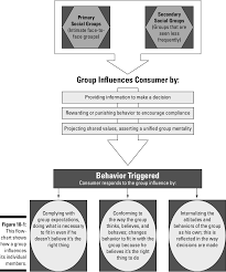 Consumer Behavior Chart Pdf Consumer Behavior For Dummies Semantic Scholar