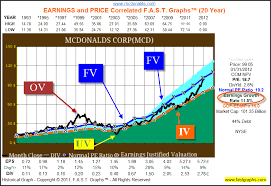Mcd Stock Quote Fascinating Has McDonalds Become Too Pricey To Buy Or Hold Nasdaq