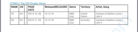 Itunes Top 200 Singles Chart