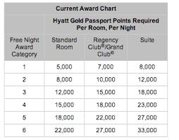 Hyatt Award Chart Devaluation New Category 7 For 30k Points