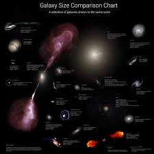 How Big Are Galaxies Universe Today