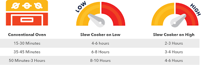Oven To Slow Cooker Conversion Chart Slow Cooking Recipes Save A Lot