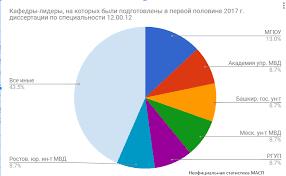 Леонид Зашляпин Екатеринбург   13% 3 диссертации от общего количества работ первой половины 2017 г Если сравнивать с рейтингом научных руководителей то противоречий не возникает