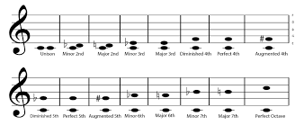 Guitar Intervals Chart Theory In 300 Musical Intervals